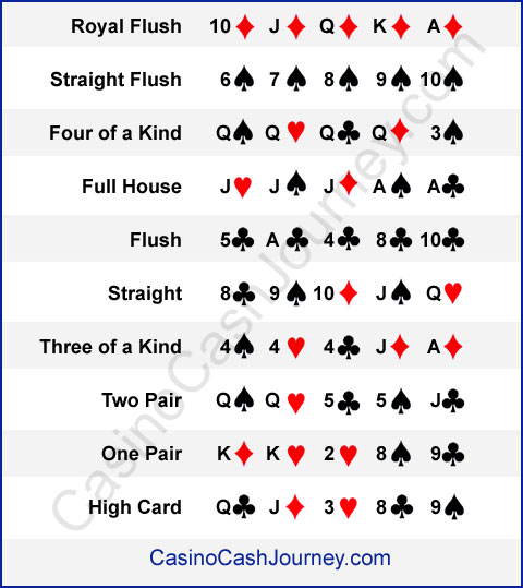 poker hands texas holdem order