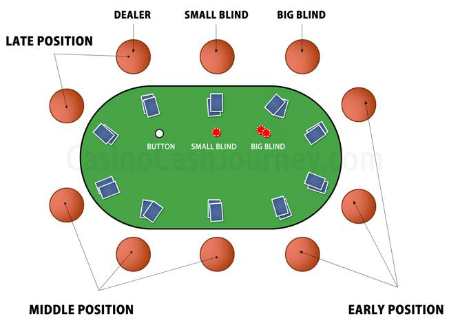 Poker Table Positions